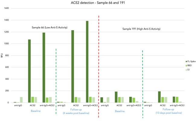 ACE2-Assay-Green