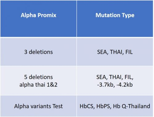 Thalassemia AlphaMix Details