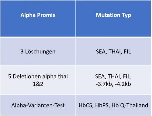 Thalassemia AlphaMix Details DE